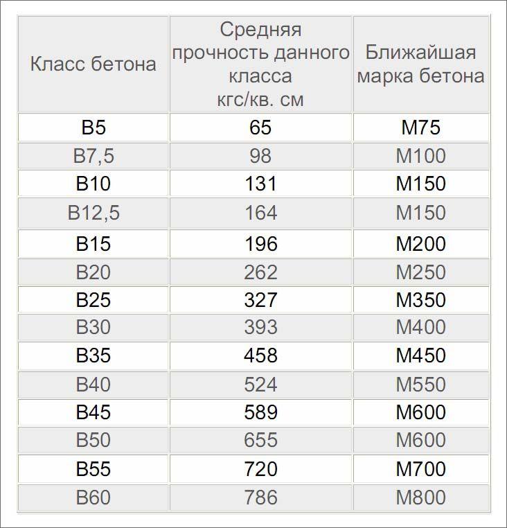 B30 бетон прочность утилизация бетона москва