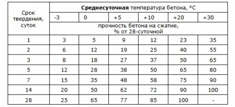 прочность бетона на 7 и 28 сутки гост таблица